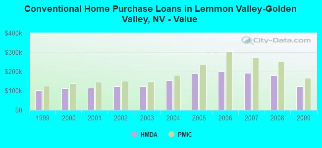 Conventional Home Purchase Loans in Lemmon Valley-Golden Valley, NV - Value