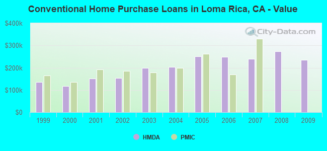Conventional Home Purchase Loans in Loma Rica, CA - Value
