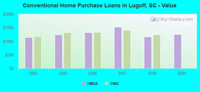 Conventional Home Purchase Loans in Lugoff, SC - Value