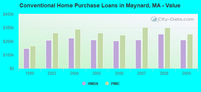 Conventional Home Purchase Loans in Maynard, MA - Value