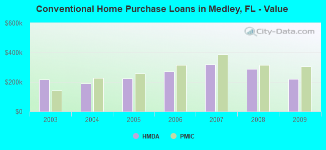 Conventional Home Purchase Loans in Medley, FL - Value