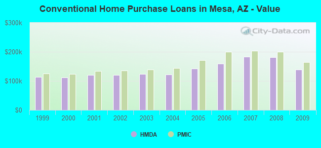 Conventional Home Purchase Loans in Mesa, AZ - Value