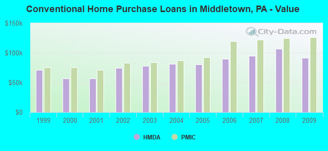 Conventional Home Purchase Loans in Middletown, PA - Value