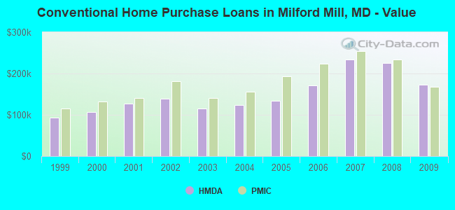 Conventional Home Purchase Loans in Milford Mill, MD - Value