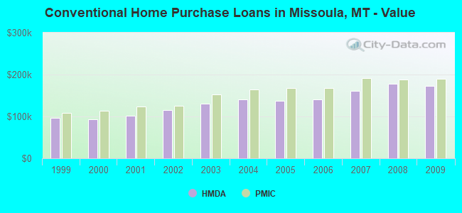 Conventional Home Purchase Loans in Missoula, MT - Value