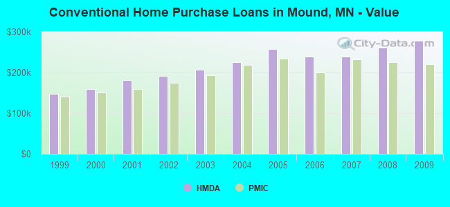 Conventional Home Purchase Loans in Mound, MN - Value