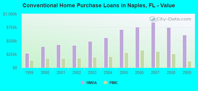 Conventional Home Purchase Loans in Naples, FL - Value