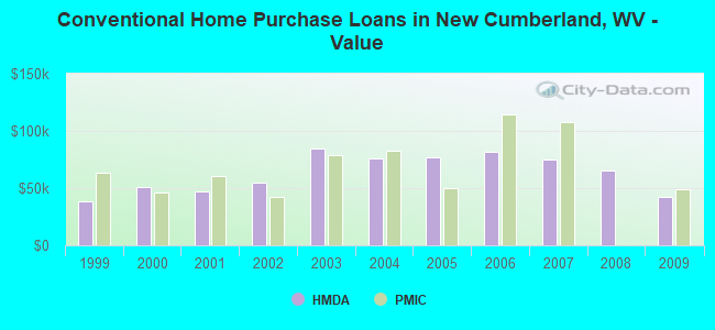 Conventional Home Purchase Loans in New Cumberland, WV - Value