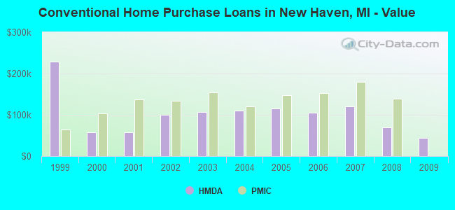 Conventional Home Purchase Loans in New Haven, MI - Value