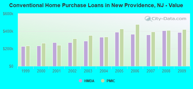 Conventional Home Purchase Loans in New Providence, NJ - Value