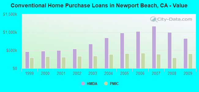 Conventional Home Purchase Loans in Newport Beach, CA - Value