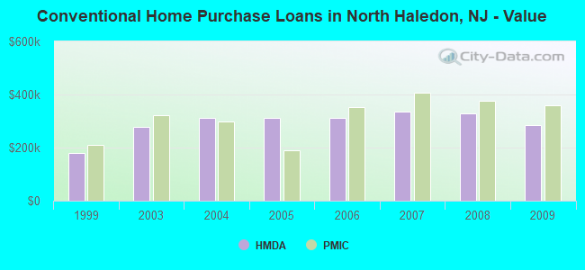 Conventional Home Purchase Loans in North Haledon, NJ - Value