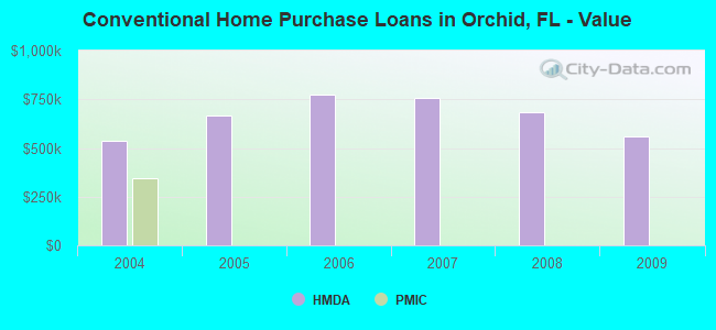 Conventional Home Purchase Loans in Orchid, FL - Value