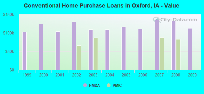 Conventional Home Purchase Loans in Oxford, IA - Value