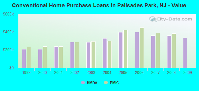 Conventional Home Purchase Loans in Palisades Park, NJ - Value