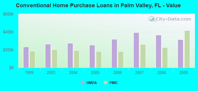 Conventional Home Purchase Loans in Palm Valley, FL - Value