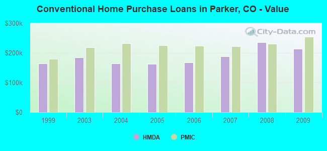 Conventional Home Purchase Loans in Parker, CO - Value