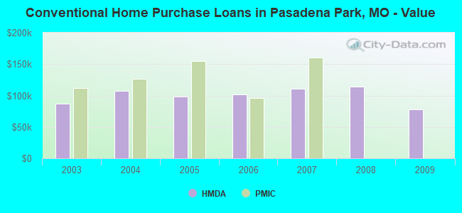 Conventional Home Purchase Loans in Pasadena Park, MO - Value