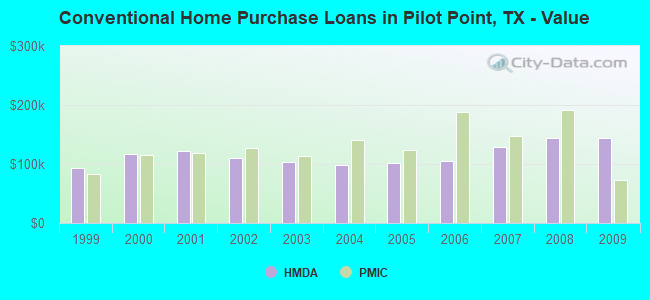 Conventional Home Purchase Loans in Pilot Point, TX - Value