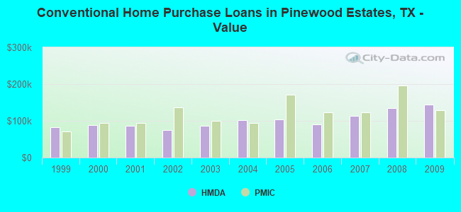 Conventional Home Purchase Loans in Pinewood Estates, TX - Value