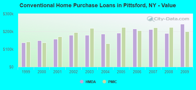 Conventional Home Purchase Loans in Pittsford, NY - Value