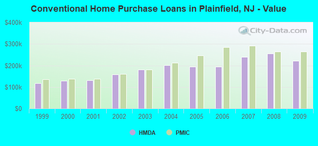 Conventional Home Purchase Loans in Plainfield, NJ - Value