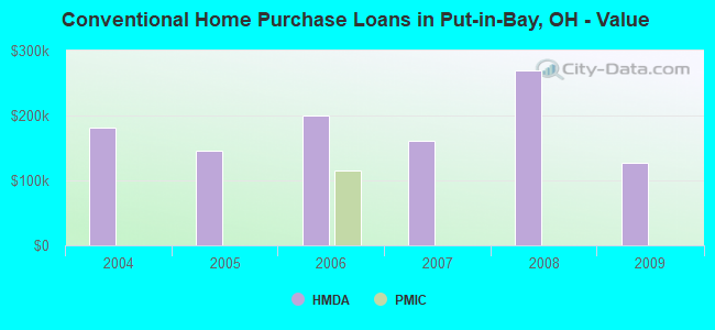 Conventional Home Purchase Loans in Put-in-Bay, OH - Value