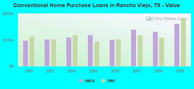 Conventional Home Purchase Loans in Rancho Viejo, TX - Value