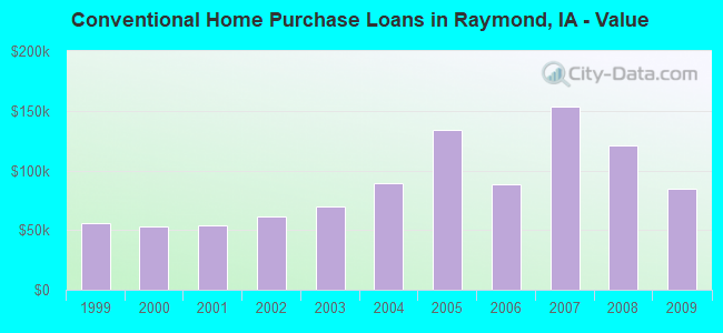 Conventional Home Purchase Loans in Raymond, IA - Value