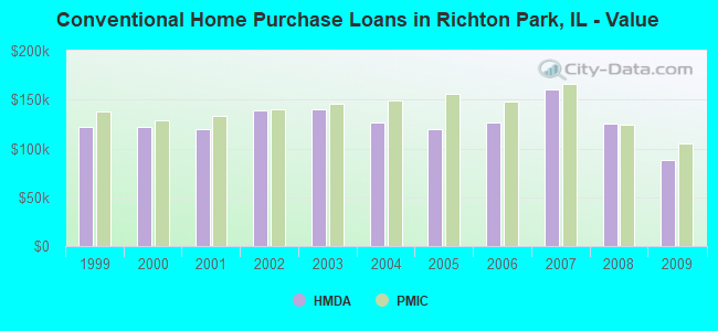 Conventional Home Purchase Loans in Richton Park, IL - Value
