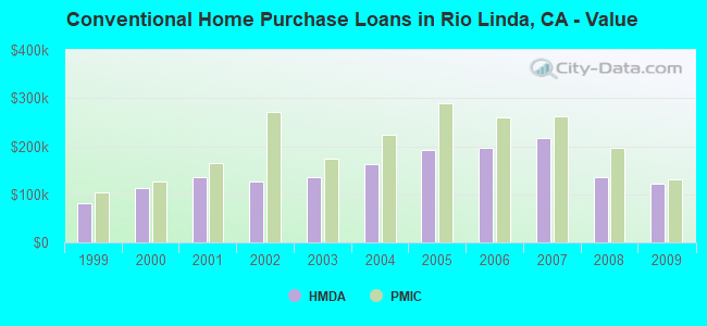 Conventional Home Purchase Loans in Rio Linda, CA - Value