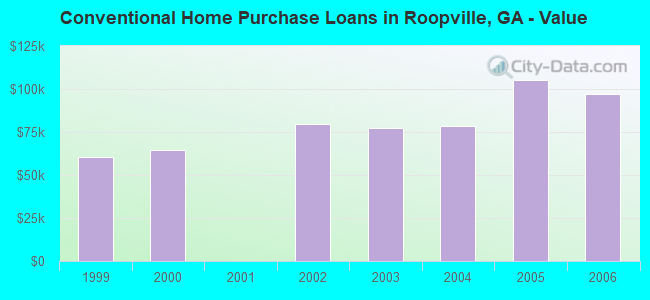 Conventional Home Purchase Loans in Roopville, GA - Value