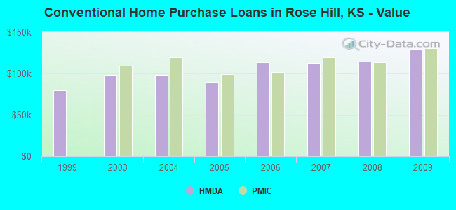 Conventional Home Purchase Loans in Rose Hill, KS - Value