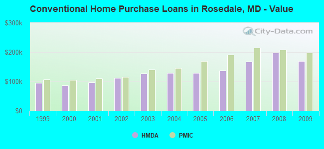 Conventional Home Purchase Loans in Rosedale, MD - Value