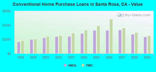 Conventional Home Purchase Loans in Santa Rosa, CA - Value
