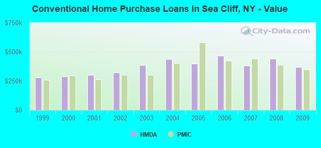 Conventional Home Purchase Loans in Sea Cliff, NY - Value