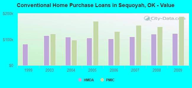 Conventional Home Purchase Loans in Sequoyah, OK - Value