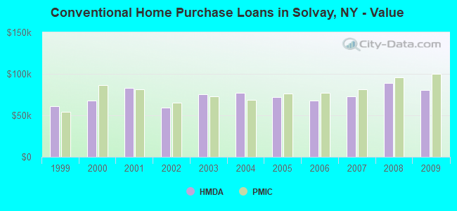 Conventional Home Purchase Loans in Solvay, NY - Value
