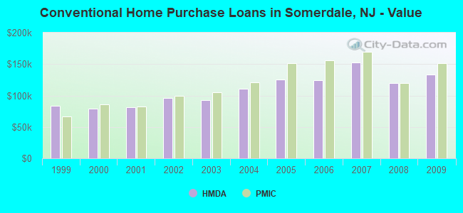 Conventional Home Purchase Loans in Somerdale, NJ - Value