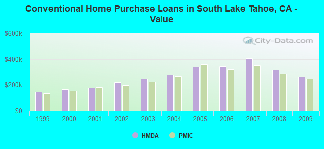 Conventional Home Purchase Loans in South Lake Tahoe, CA - Value