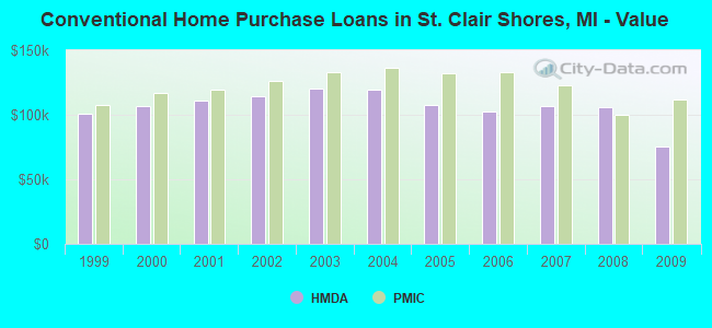 Conventional Home Purchase Loans in St. Clair Shores, MI - Value