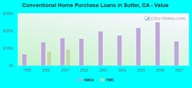 Conventional Home Purchase Loans in Sutter, CA - Value