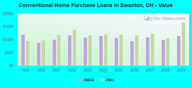 Conventional Home Purchase Loans in Swanton, OH - Value