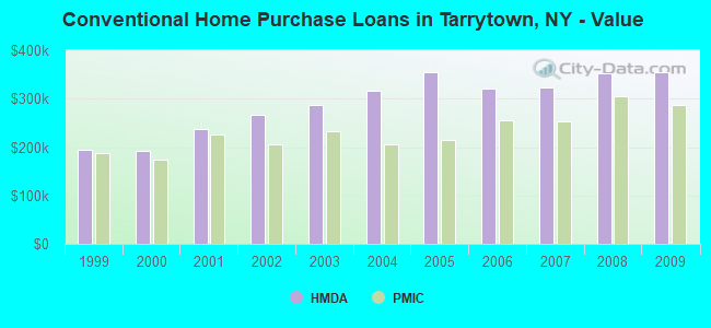 Conventional Home Purchase Loans in Tarrytown, NY - Value