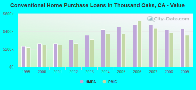 Conventional Home Purchase Loans in Thousand Oaks, CA - Value
