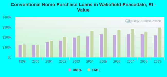 Conventional Home Purchase Loans in Wakefield-Peacedale, RI - Value