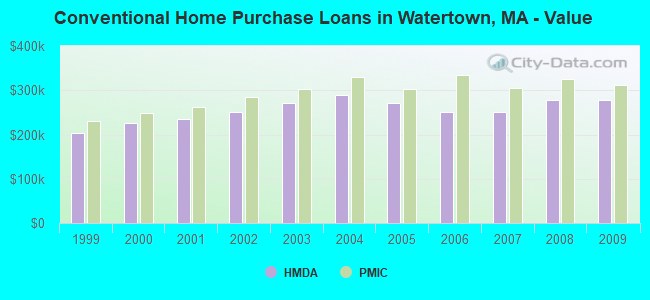 Conventional Home Purchase Loans in Watertown, MA - Value