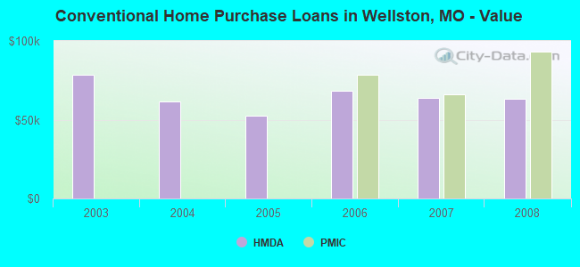 Conventional Home Purchase Loans in Wellston, MO - Value