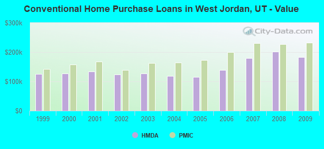 Conventional Home Purchase Loans in West Jordan, UT - Value