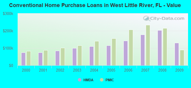 Conventional Home Purchase Loans in West Little River, FL - Value